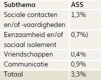 Subthema's bij thema Communicatie en contact